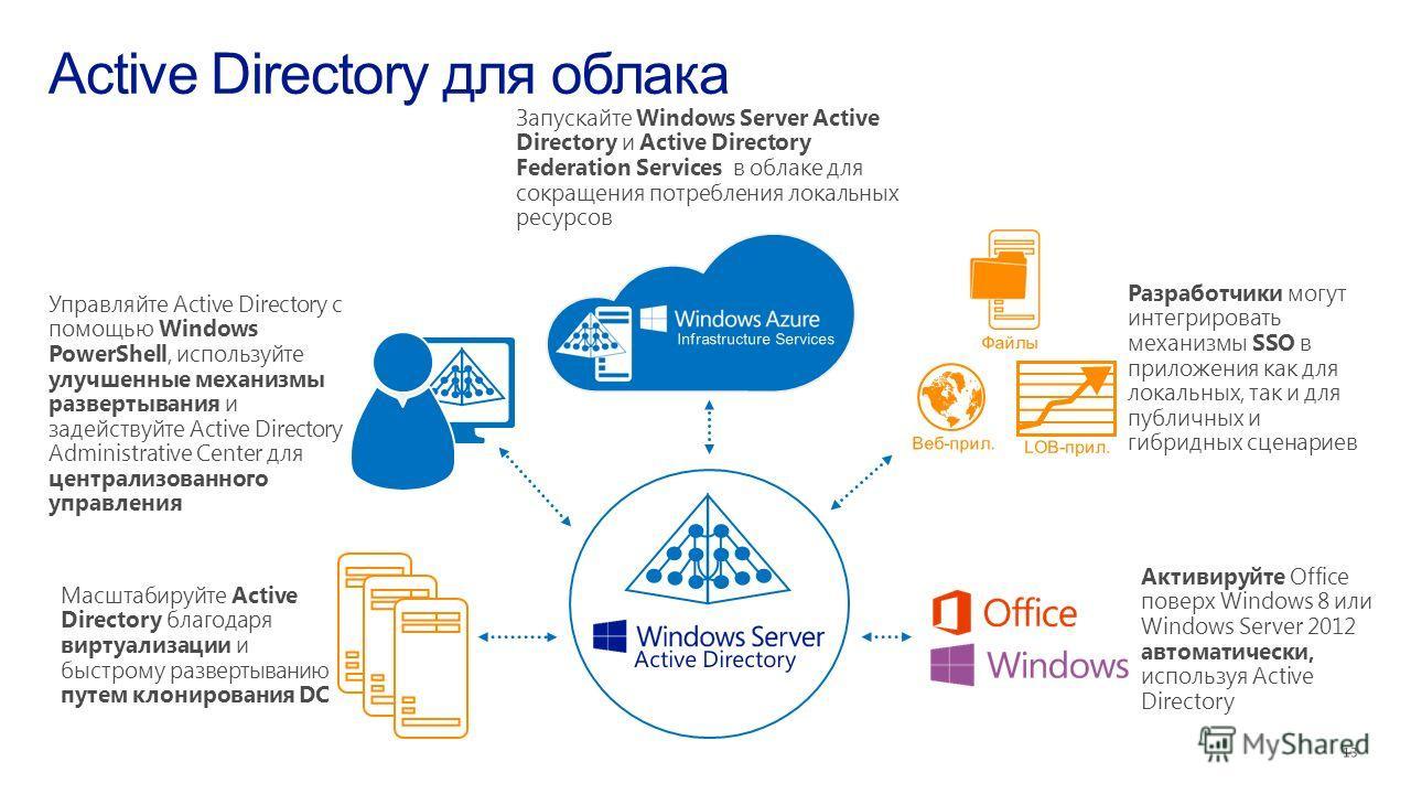 Масштабируйте Active Directory благодаря виртуализации и быстрому развертыванию путем клонирования DC Разработчики могут интегрировать механизмы SSO в приложения как для локальных, так и для публичных и гибридных сценариев Запускайте Windows Server A
