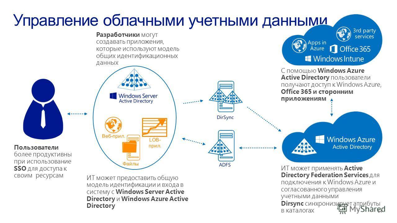 С помощью Windows Azure Active Directory пользователи получают доступ к Windows Azure, Office 365 и сторонним приложениям ИТ может предоставить общую модель идентификации и входа в систему с Windows Server Active Directory и Windows Azure Active Dire