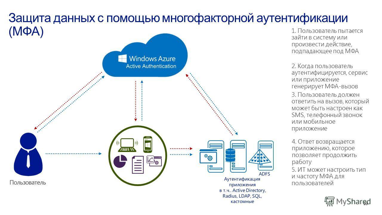1. Пользователь пытается зайти в систему или произвести действие, подпадающее под МФА 2. Когда пользователь аутентифицируется, сервис или приложение генерирует МФА-вызов 3. Пользователь должен ответить на вызов, который может быть настроен как SMS, т