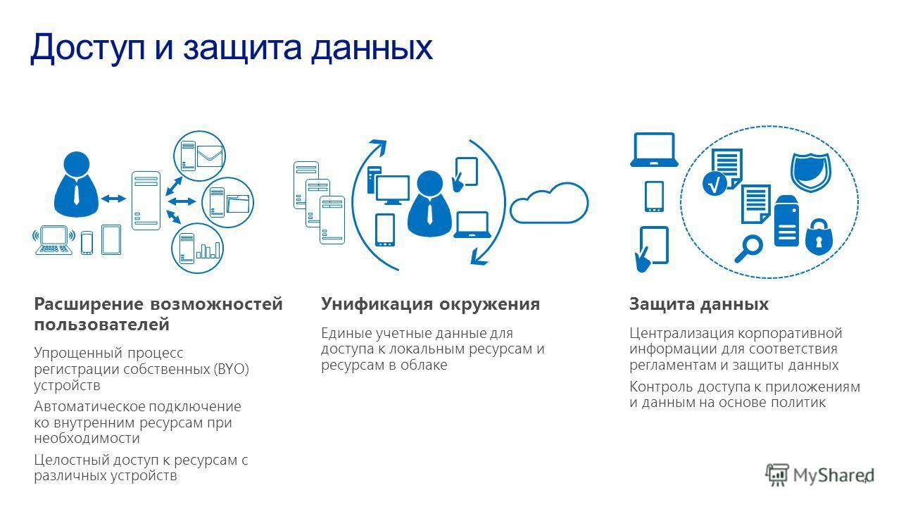 Защита данных Централизация корпоративной информации для соответствия регламентам и защиты данных Контроль доступа к приложениям и данным на основе политик Унификация окружения Единые учетные данные для доступа к локальным ресурсам и ресурсам в облак