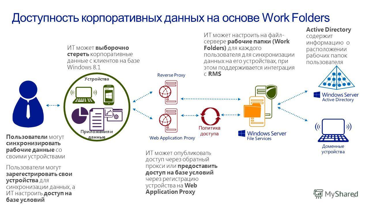 Пользователи могут синхронизировать рабочие данные со своими устройствами Пользователи могут зарегестрировать свои устройства для синхронизации данных, а ИТ настроить доступ на базе условий ИТ может опубликовать доступ через обратный прокси или предо