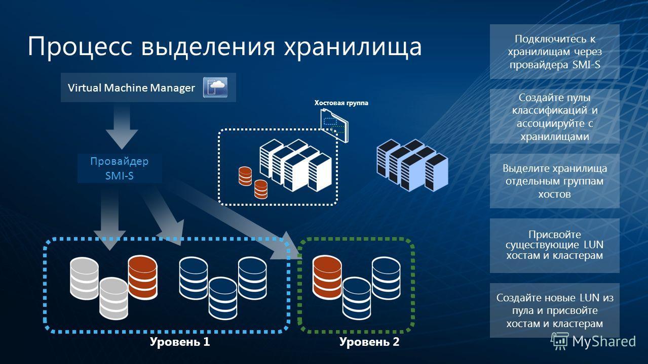 Процесс выделения хранилища Провайдер SMI-S Virtual Machine Manager Уровень 1Уровень 2 Присвойте существующие LUN хостам и кластерам Создайте новые LUN из пула и присвойте хостам и кластерам Выделите хранилища отдельным группам хостов Создайте пулы к