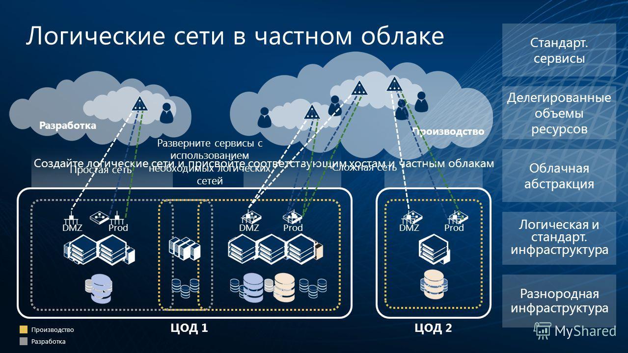 ЦОД 2ЦОД 1 Разработка Производство Логические сети в частном облаке Логическая и стандарт. инфраструктура Разнородная инфраструктура Облачная абстракция Делегированные объемы ресурсов Стандарт. сервисы Создайте логические сети и присвойте соответству