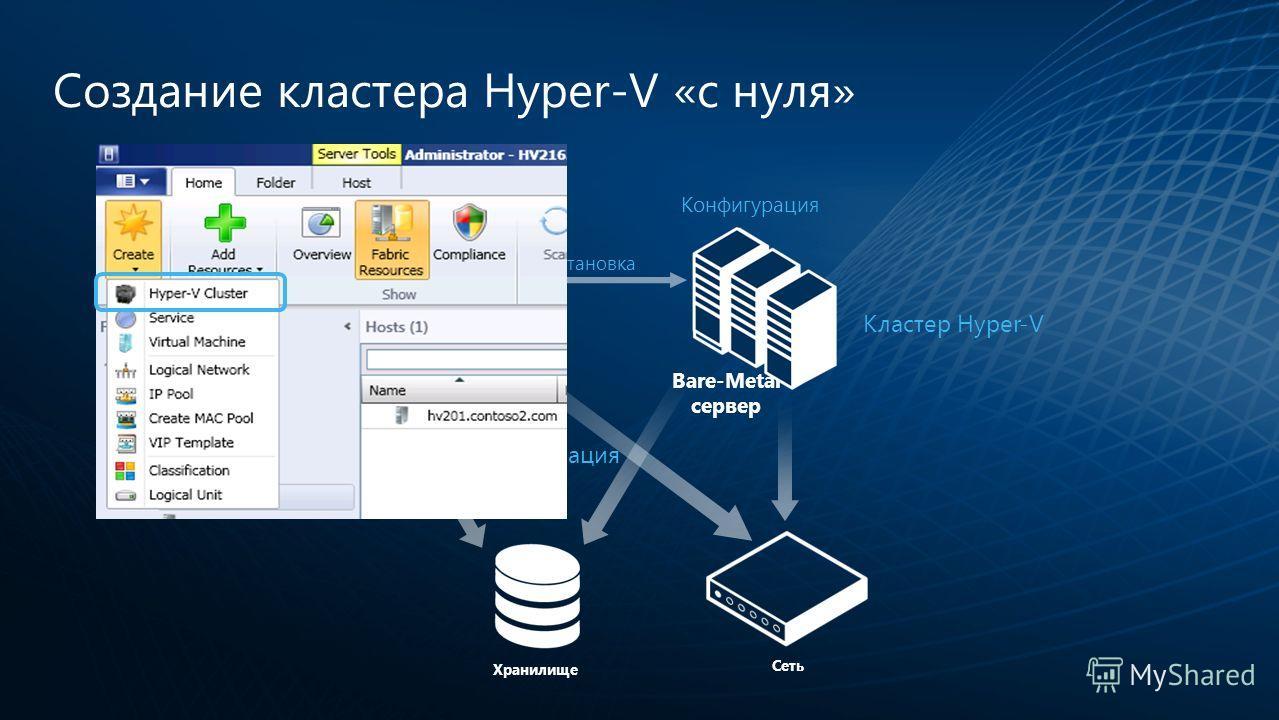 Кластер Hyper-V Создание кластера Hyper-V «с нуля» Bare-Metal сервер VMM-сервер Конфигурация хранилища Конфигурация сети Конфигурация Загрузка и установка Хранилище Сеть