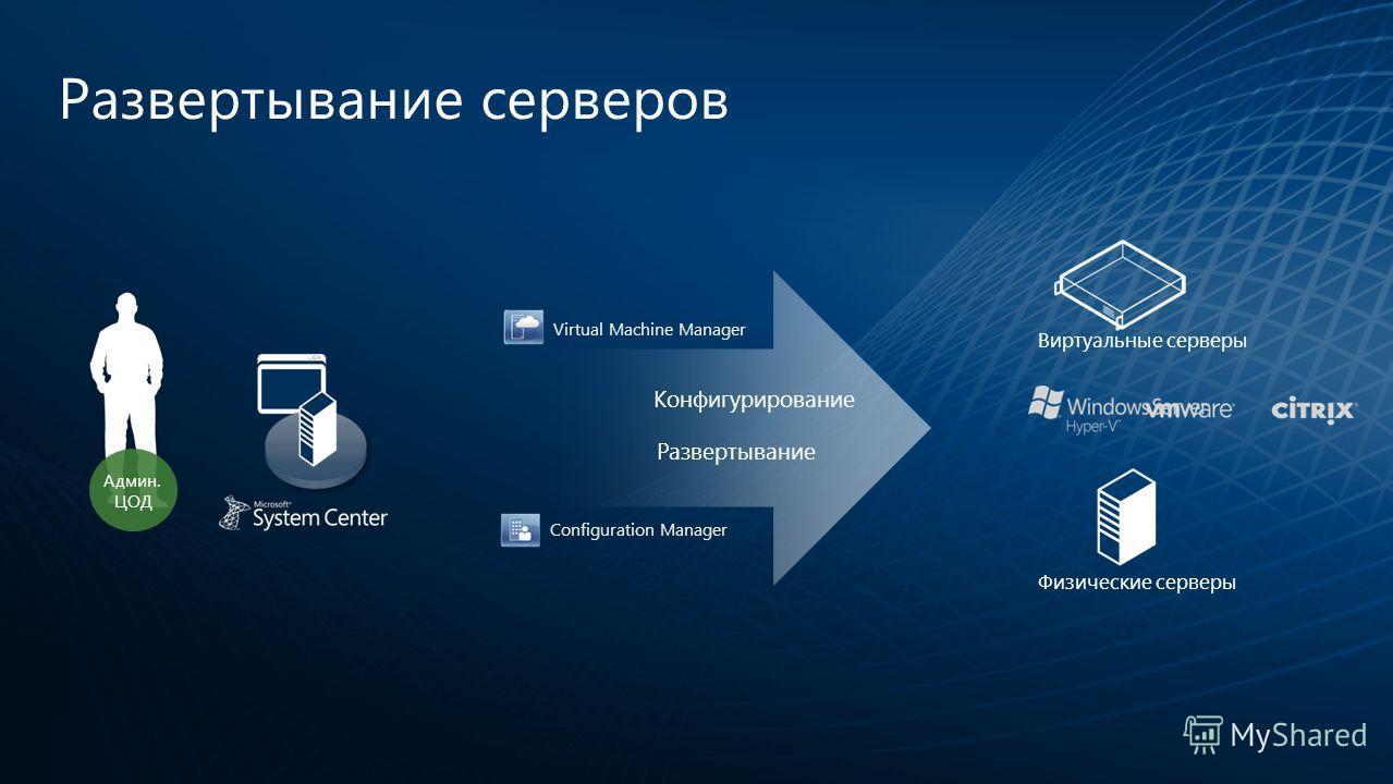 Развертывание серверов Физические серверы Виртуальные серверы Админ. ЦОД Развертывание Конфигурирование Virtual Machine Manager Configuration Manager