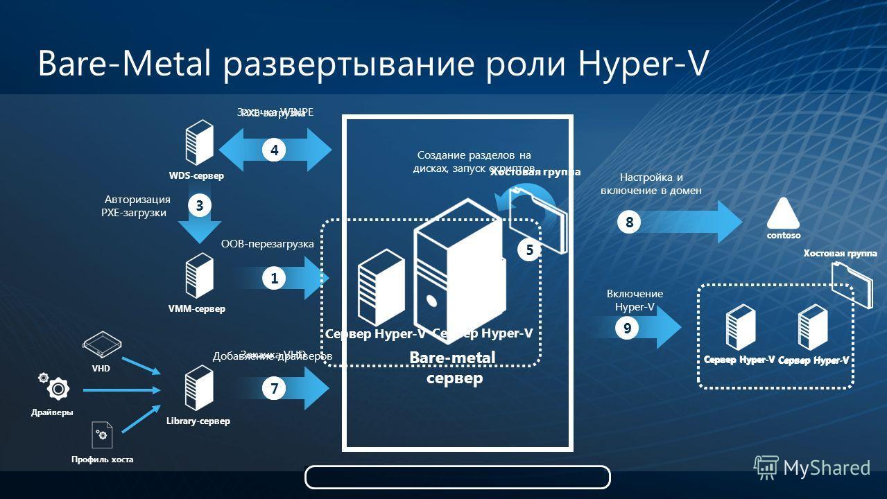 Bare-Metal развертывание роли Hyper-V Bare-metal сервер WDS-сервер VHD Драйверы Профиль хоста contoso Library-сервер Сервер Hyper-V 1 3 24 5 67 8 9 OOB-перезагрузка PXE-загрузка Закачка VHD Добавление драйверов Авторизация PXE-загрузки Создание разде