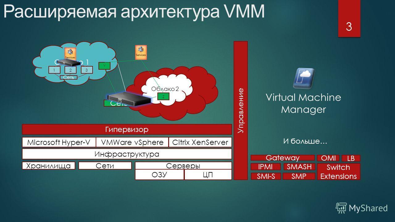 Расширяемая архитектура VMM 3 Инфраструктура Хранилища ОЗУ Microsoft Hyper-V СетиСерверы ЦП VMWare vSphere Citrix XenServer Гипервизор Облако 1 Облако 2 123 Управление SMI-S SMP IPMISMASH Switch Extensions OMI Z Y Сеть LB Virtual Machine Manager Gate