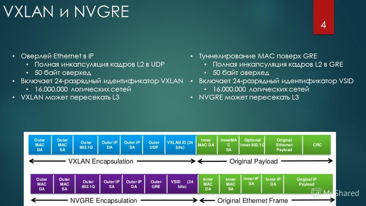 VXLAN и NVGRE 4 Оверлей Ethernet в IP Полная инкапсуляция кадров L2 в UDP 50 байт оверхед Включает 24-разрядный идентификатор VXLAN 16.000.000 логических сетей VXLAN может пересекать L3 Туннелирование MAC поверх GRE Полная инкапсуляция кадров L2 в GR