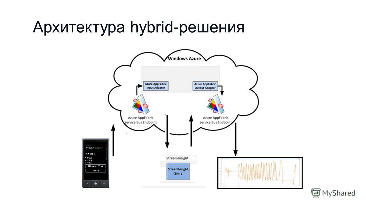 Архитектура hybrid-решения