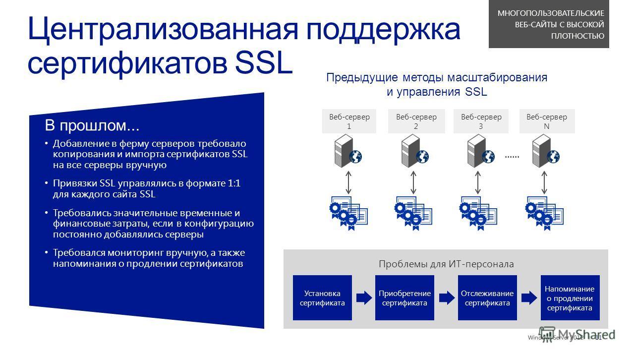 || В прошлом... Добавление в ферму серверов требовалокопирования и импорта сертификатов SSLна все серверы вручную Привязки SSL управлялись в формате 1:1для каждого сайта SSL Требовались значительные временные ифинансовые затраты, если в конфигурациюп