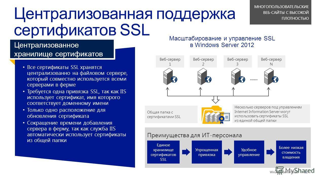 || Все сертификаты SSL хранятсяцентрализованно на файловом сервере,который совместно используется всемисерверами в ферме Требуется одна привязка SSL, так как IISиспользует сертификат, имя которогосоответствует доменному имени Только одно расположение