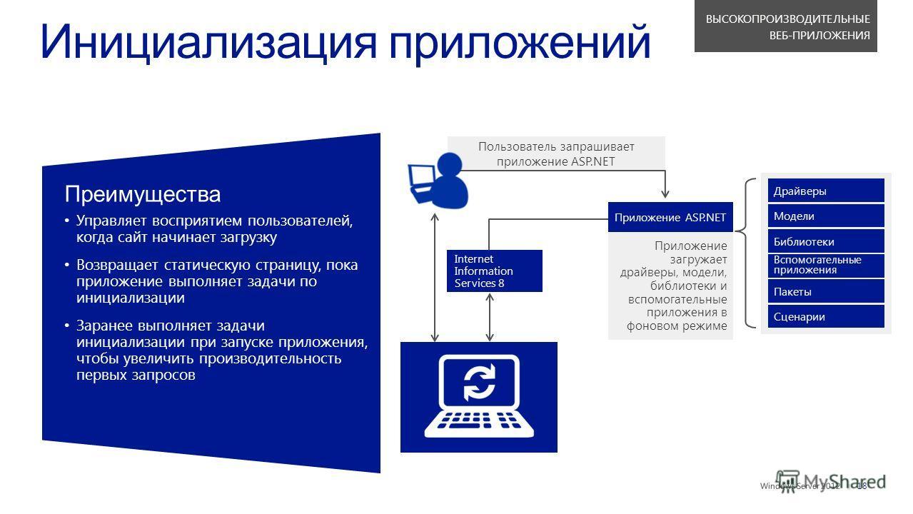 || Пользователь запрашивает приложение ASP.NET Приложение загружает драйверы, модели, библиотеки и вспомогательные приложения в фоновом режиме Преимущества Управляет восприятием пользователей,когда сайт начинает загрузку Возвращает статическую страни