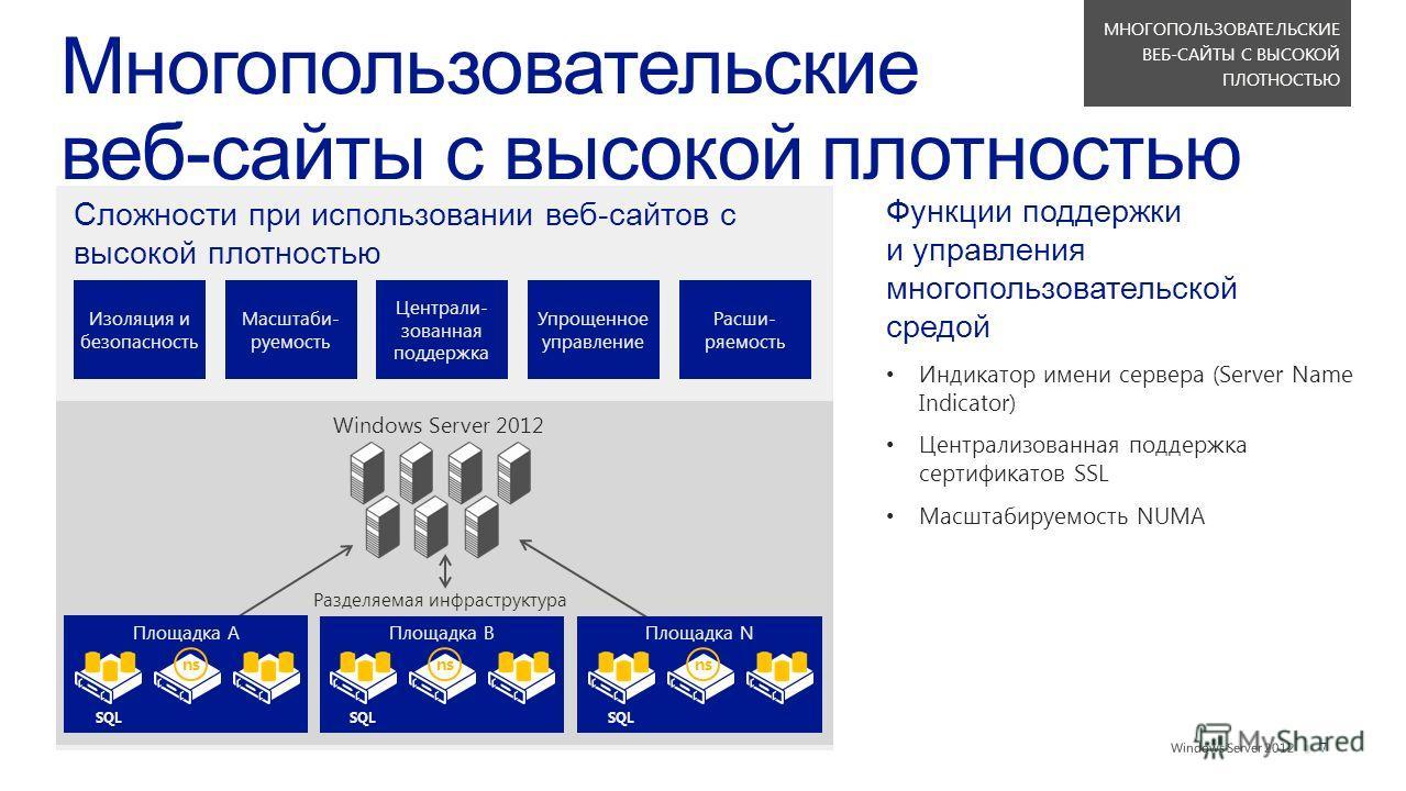 || Функции поддержки и управления многопользовательской средой Индикатор имени сервера (Server Name Indicator) Централизованная поддержка сертификатов SSL Масштабируемость NUMA Изоляция и безопасность Масштаби- руемость Централи- зованная поддержка У