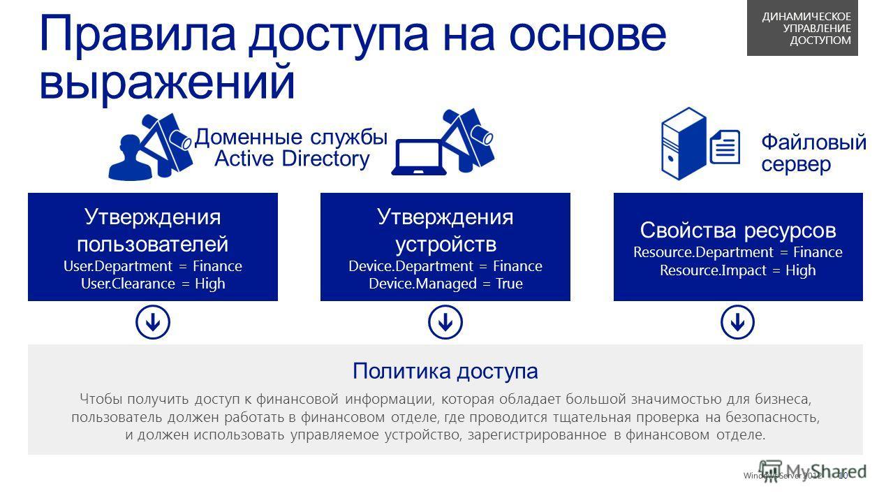 || Утверждения пользователей User.Department = Finance User.Clearance = High Политика доступа Чтобы получить доступ к финансовой информации, которая обладает большой значимостью для бизнеса, пользователь должен работать в финансовом отделе, где прово
