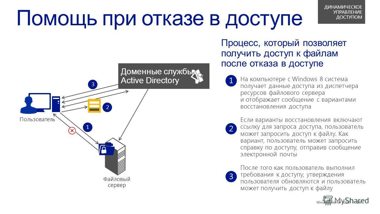 || Процесс, который позволяет получить доступ к файлам после отказа в доступе На компьютере с Windows 8 система получает данные доступа из диспетчера ресурсов файлового сервера и отображает сообщение с вариантами восстановления доступа Если варианты