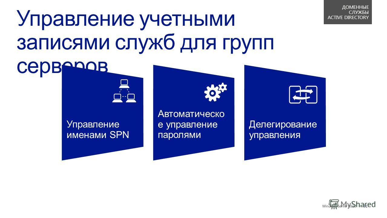 || Управление именами SPN Автоматическо е управление паролями Делегирование управления 31 ДОМЕННЫЕ СЛУЖБЫ ACTIVE DIRECTORY