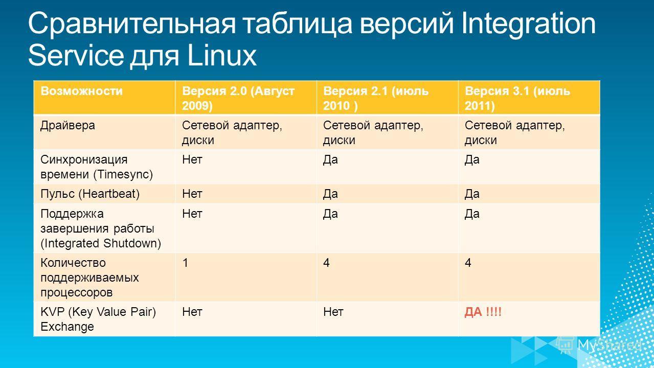 ВозможностиВерсия 2.0 (Август 2009) Версия 2.1 (июль 2010 ) Версия 3.1 (июль 2011) ДрайвераСетевой адаптер, диски Синхронизация времени (Timesync) НетДа Пульс (Heartbeat)НетДа Поддержка завершения работы (Integrated Shutdown) НетДа Количество поддерж
