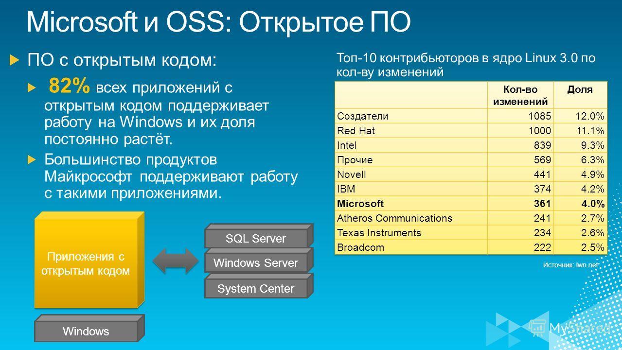 Источник: lwn.net Приложения с открытым кодом Windows SQL Server Windows Server System Center