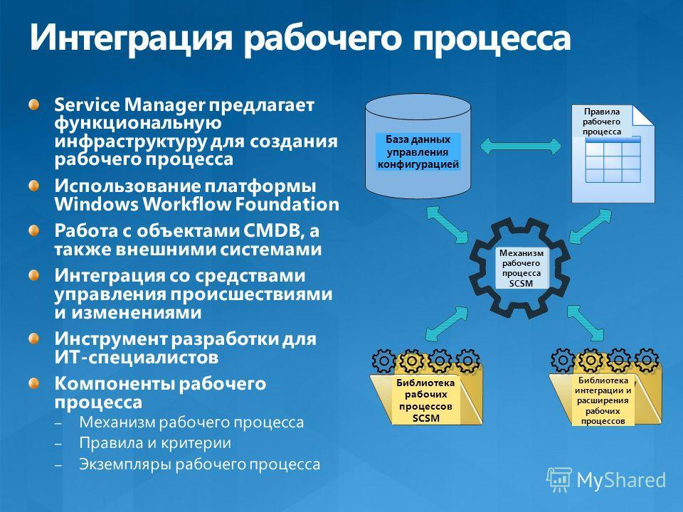 База данных управления конфигурацией Библиотека рабочих процессов SCSM Механизм рабочего процесса SCSM Правила рабочего процесса Библиотека интеграции и расширения рабочих процессов