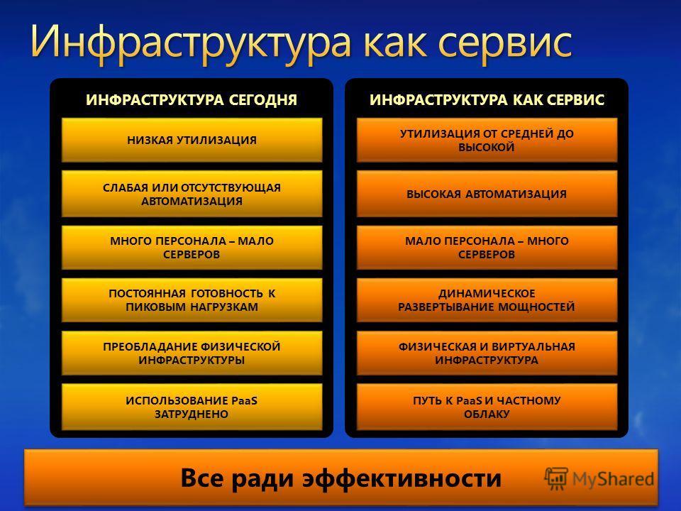 ИНФРАСТРУКТУРА СЕГОДНЯИНФРАСТРУКТУРА КАК СЕРВИС Все ради эффективности ПРЕОБЛАДАНИЕ ФИЗИЧЕСКОЙ ИНФРАСТРУКТУРЫ НИЗКАЯ УТИЛИЗАЦИЯ МНОГО ПЕРСОНАЛА – МАЛО СЕРВЕРОВ СЛАБАЯ ИЛИ ОТСУТСТВУЮЩАЯ АВТОМАТИЗАЦИЯ ПОСТОЯННАЯ ГОТОВНОСТЬ К ПИКОВЫМ НАГРУЗКАМ ИСПОЛЬЗОВ