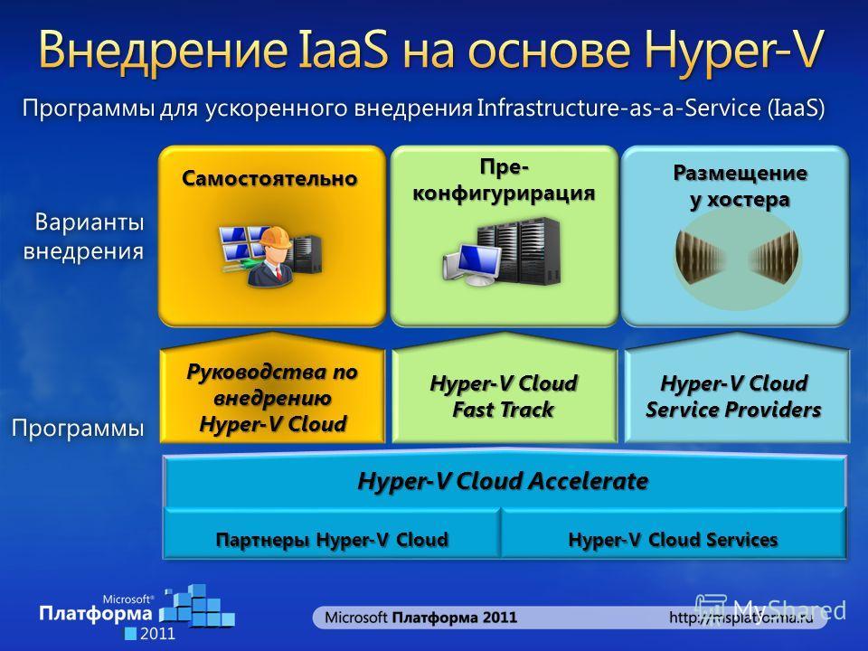 Пре- конфигурирация Размещение у хостера Самостоятельно Руководства по внедрению Hyper-V Cloud Fast Track Hyper-V Cloud Accelerate Hyper-V Cloud Service Providers Партнеры Hyper-V Cloud Hyper-V Cloud Services