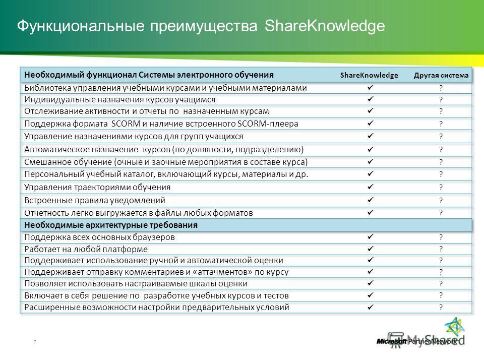 Функциональные преимущества ShareKnowledge 7