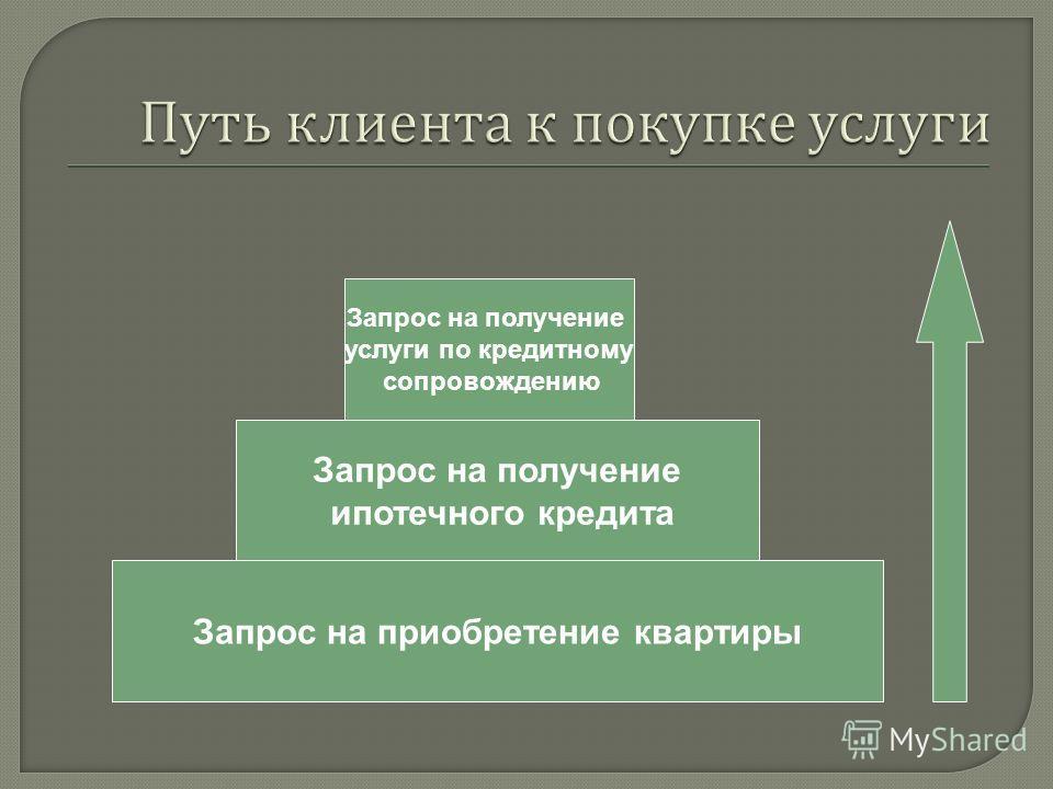 Запрос на приобретение квартиры Запрос на получение ипотечного кредита Запрос на получение услуги по кредитному сопровождению