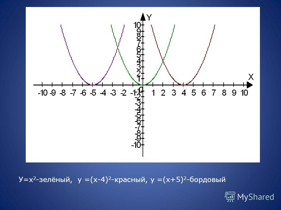 У=х 2 -зелёный, у =(х-4) 2 -красный, у =(х+5) 2 -бордовый
