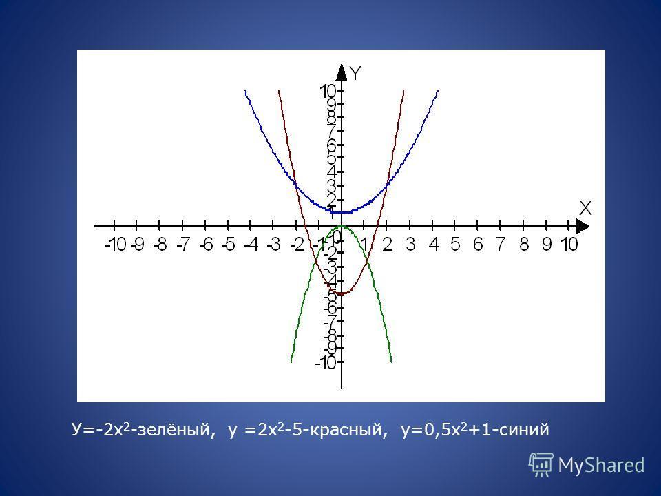 У=-2х 2 -зелёный, у =2х 2 -5-красный, у=0,5х 2 +1-синий