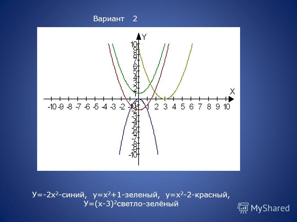 Вариант 2 У=-2х 2 -синий, у=х 2 +1-зеленый, у=х 2 -2-красный, У=(х-3) 2 светло-зелёный