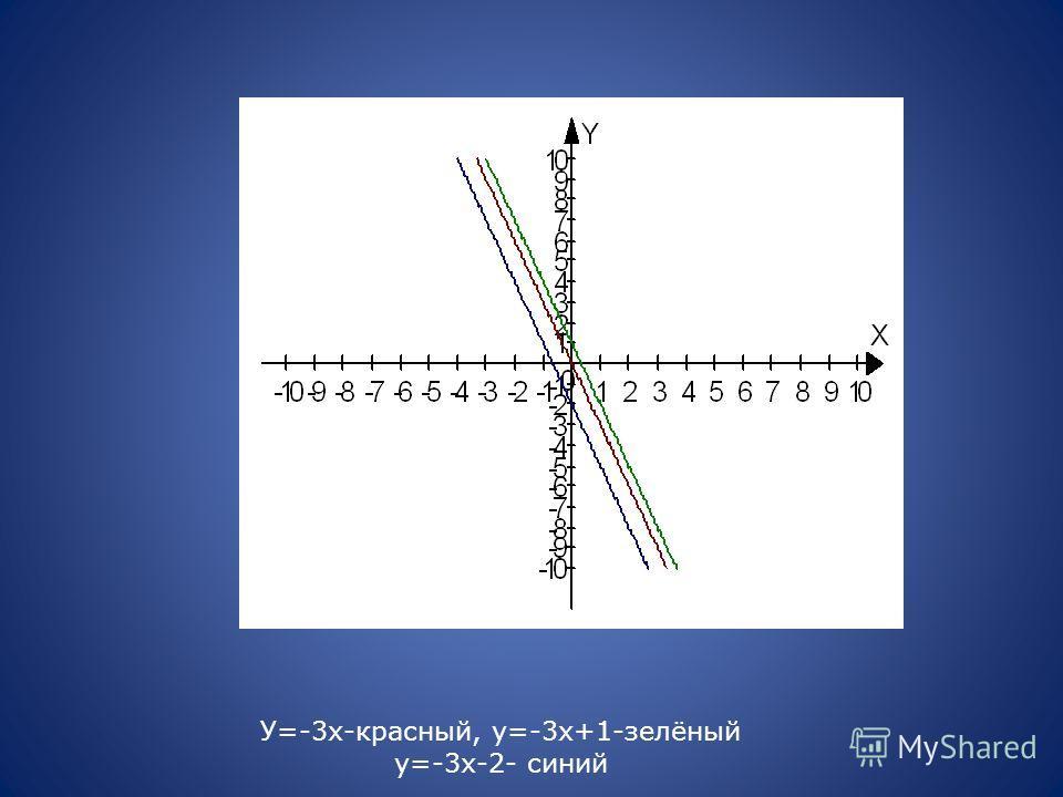 У=-3х-красный, у=-3х+1-зелёный у=-3х-2- синий