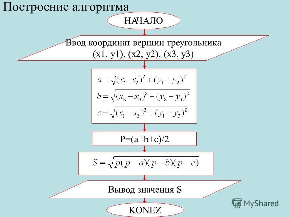 НАЧАЛО Ввод координат вершин треугольника (x1, y1), (x2, y2), (x3, y3) Построение алгоритма P=(a+b+c)/2 Вывод значения S KONEZ