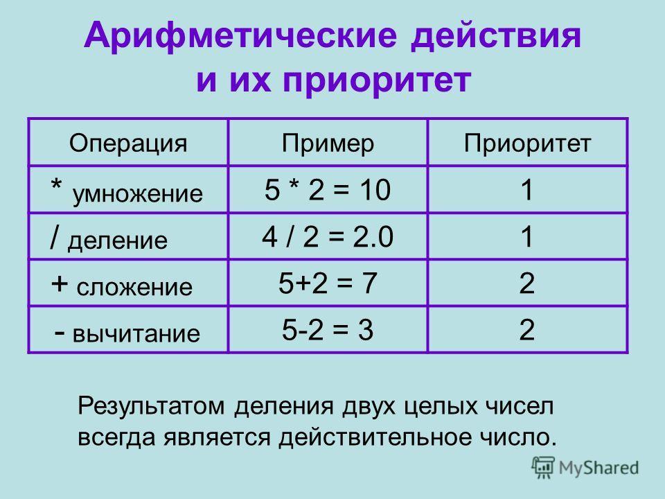 Арифметические действия и их приоритет ОперацияПримерПриоритет * умножение 5 * 2 = 101 / деление 4 / 2 = 2.01 + сложение 5+2 = 72 - вычитание 5-2 = 32 Результатом деления двух целых чисел всегда является действительное число.