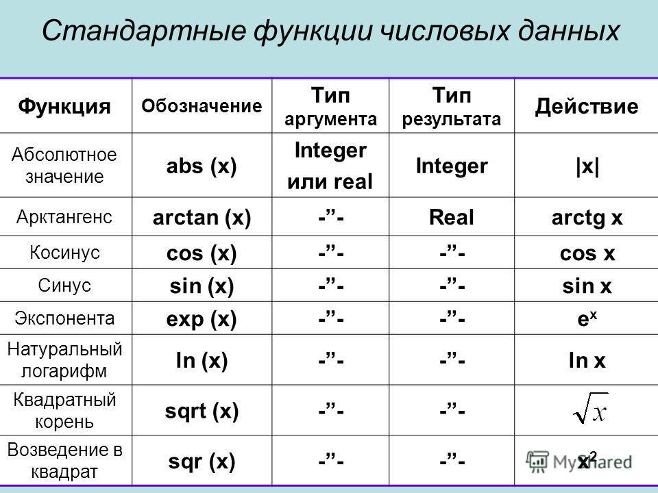 Стандартные функции числовых данных Функция Обозначение Тип аргумента Тип результата Действие Абсолютное значение abs (x) Integer или real Integer|x| Арктангенс arctan (x)--Realarctg x Косинус cos (x)-- cos x Синус sin (x)-- sin x Экспонента exp (x)-