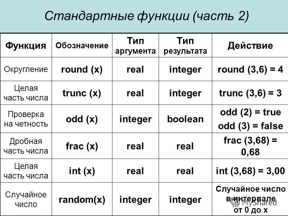 Стандартные функции (часть 2) Функция Обозначение Тип аргумента Тип результата Действие Округление round (x)realintegerround (3,6) = 4 Целая часть числа trunc (x)realintegertrunc (3,6) = 3 Проверка на четность odd (x)integerboolean odd (2) = true odd