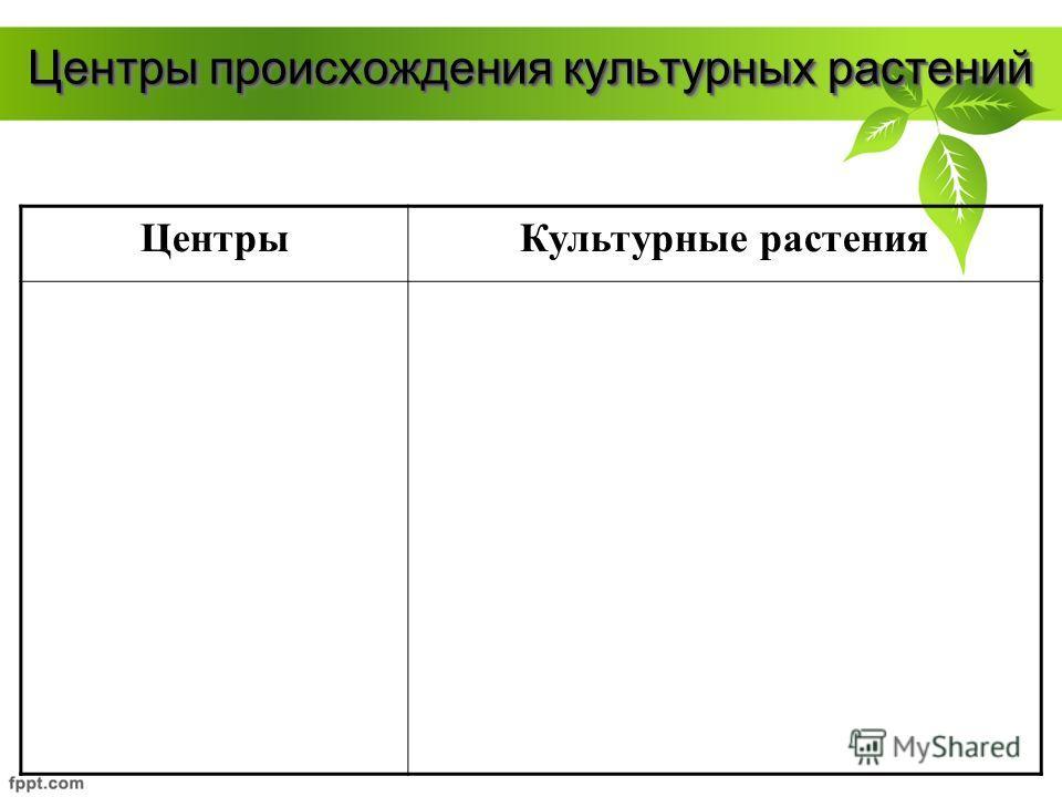 Центры происхождения культурных растений ЦентрыКультурные растения
