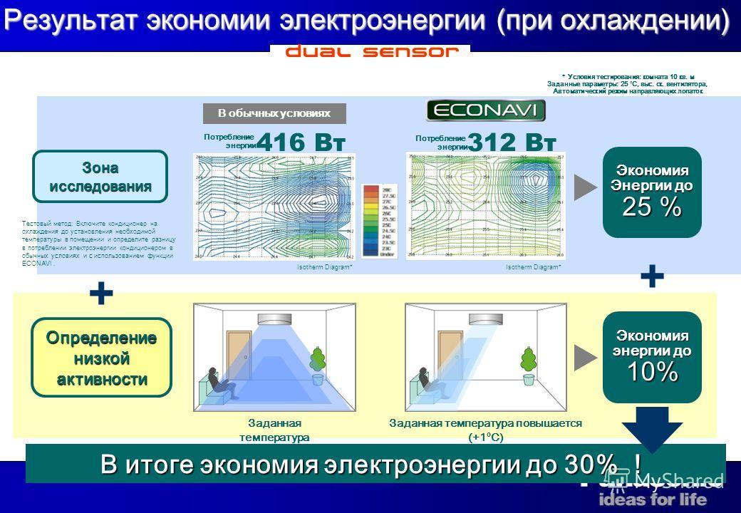17 В обычных условиях + + В итоге экономия электроэнергии до 30% В итоге экономия электроэнергии до 30% Заданная температура Заданная температура повышается (+1 º C) Экономия энергии до 10 % Экономия Энергии до 25 % Результат экономии электроэнергии