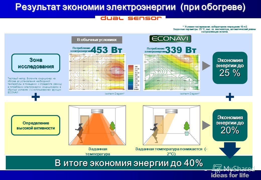 18 В итоге экономия энергии до 40% Результат экономии электроэнергии (при обогреве) Зона исследования Определение высокой активности Экономия энергии до 20 % Экономия энергии до 25 % ++ Isotherm Diagram* Потребление электроэнергии 453 Вт339 Вт Потреб