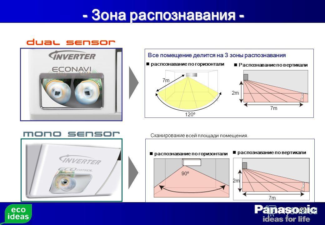 23 Все помещение делится на 3 зоны распознавания распознавание по горизонтали Распознавание по вертикали 2m 7m 120º - Зона распознавания - распознавание по вертикали 2m 7m 90º Сканирование всей площади помещения. распознавание по горизонтали