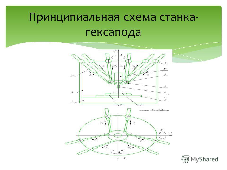 Принципиальная схема станка- гексапода