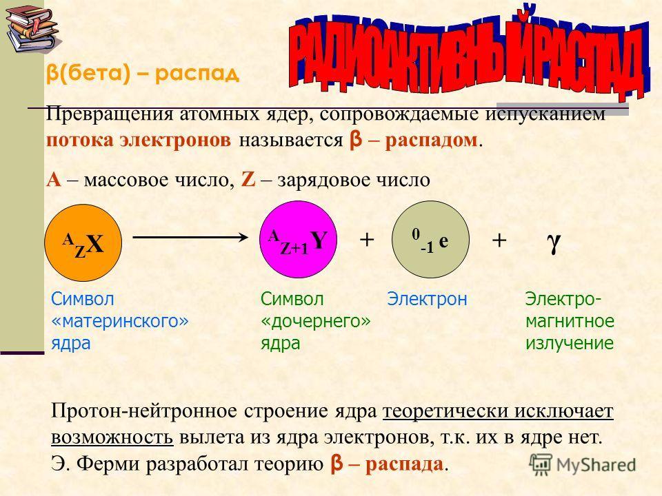 α(альфа) – распад Превращения атомных ядер, сопровождаемые испусканием α-частиц (ядро гелия 4 2 Не) называется α – распадом. А – массовое число, Z – зарядовое число АZXАZX А-4 Z-2 Y 4 2 α + + γ Символ «материнского» ядра Символ «дочернего» ядра Ядро