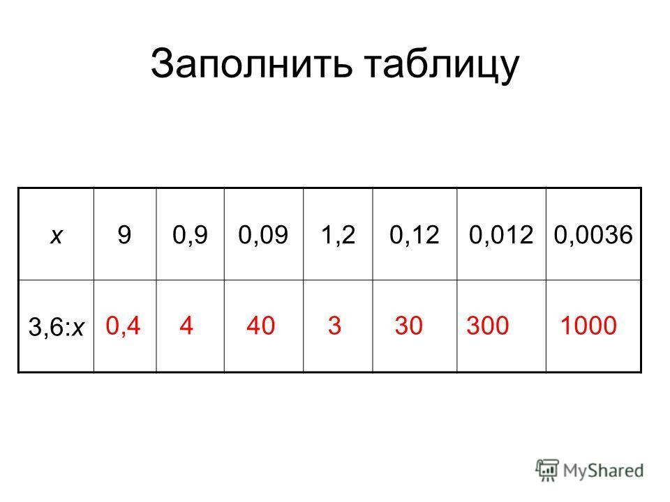 Заполнить таблицу х90,90,091,20,120,0120,0036 3,6:х 0,44403303001000