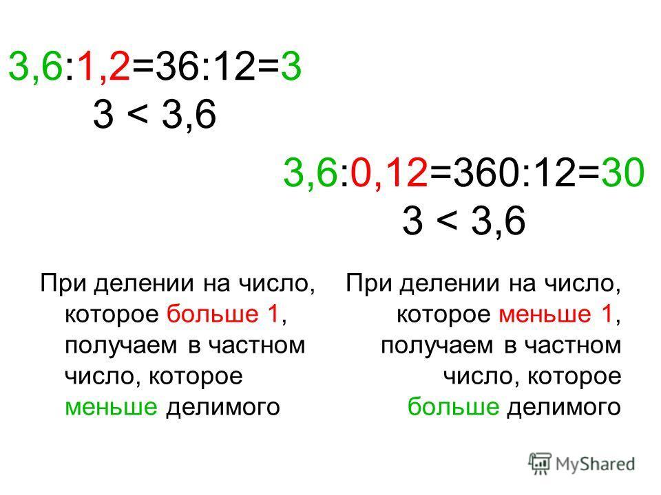 3,6:1,2=36:12=3 3 < 3,6 При делении на число, которое больше 1, получаем в частном число, которое меньше делимого При делении на число, которое меньше 1, получаем в частном число, которое больше делимого 3,6:0,12=360:12=30 3 < 3,6