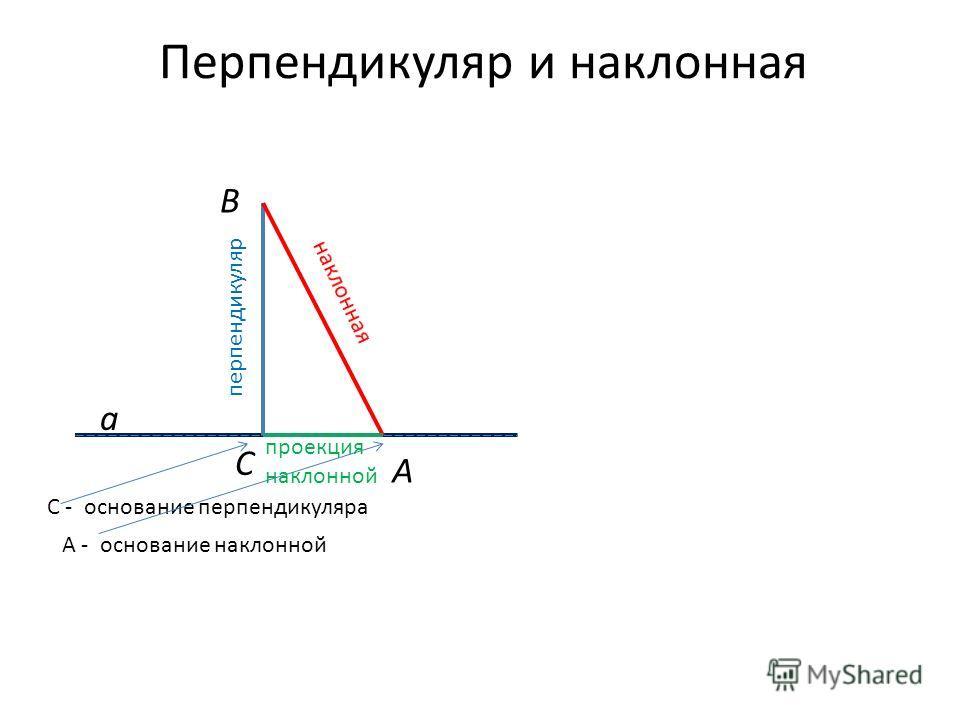 Перпендикуляр и наклонная перпендикуляр а С В А С - основание перпендикуляра А - основание наклонной проекция наклонной