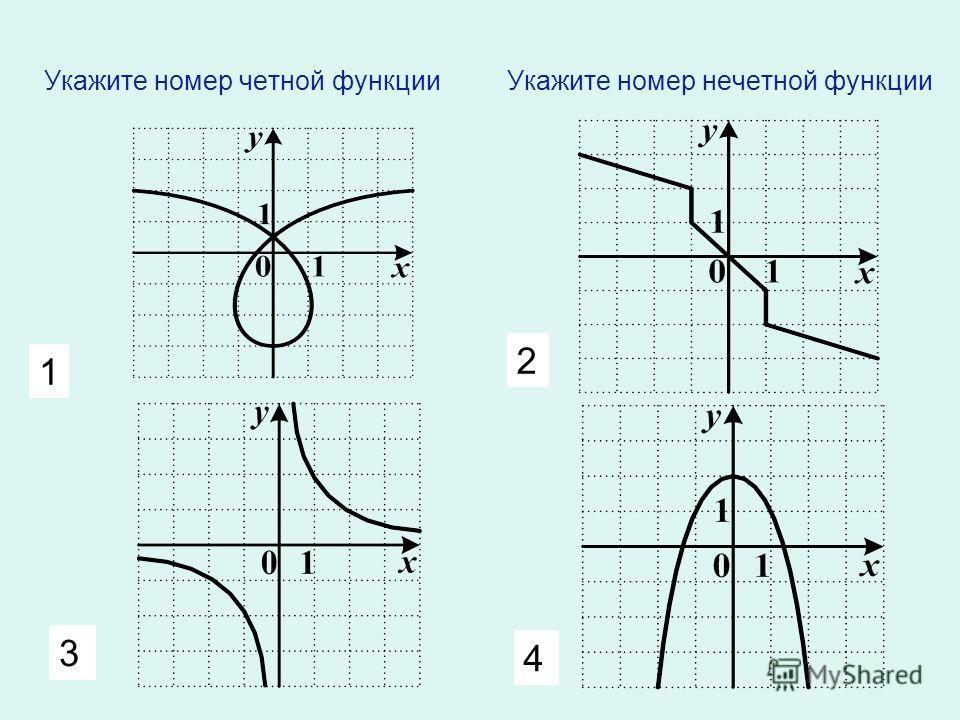 1 2 3 4 Укажите область определения функции Укажите множество значений функции