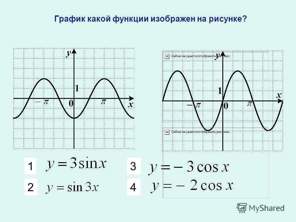 1 2 3 4 График какой функции изображен на рисунке?