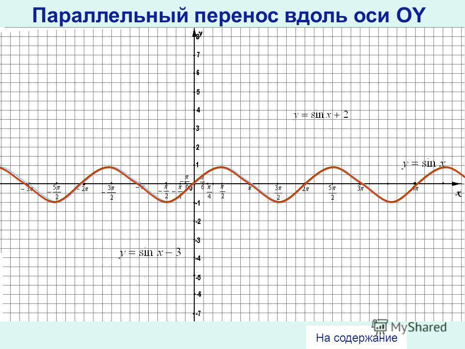 8 Содержание Параллельный перенос вдоль оси OY Параллельный перенос вдоль оси OX Растяжение (сжатие) в k раз вдоль оси OY Растяжение (сжатие) в k раз вдоль оси OX Пример построения графика сложной функции Тест Построение графиков