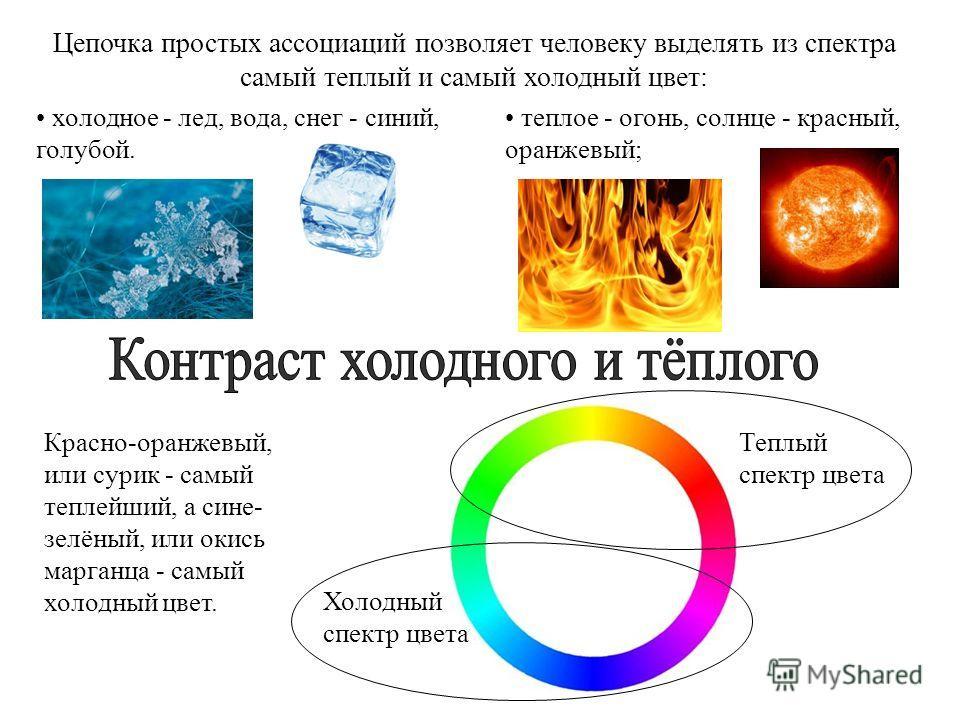 Красно-оранжевый, или сурик - самый теплейший, а сине- зелёный, или окись марганца - самый холодный цвет. Цепочка простых ассоциаций позволяет человеку выделять из спектра самый теплый и самый холодный цвет: теплое - огонь, солнце - красный, оранжевы