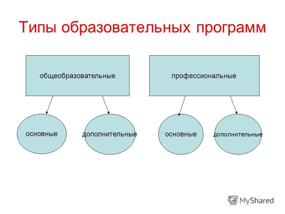 Типы образовательных программ общеобразовательныепрофессиональные основные дополнительныеосновные дополнительные