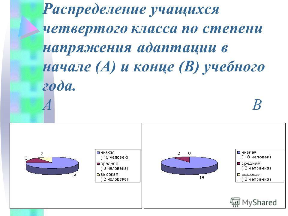 Уровень тревожности в 3 классе (А), в 4 классе (В) А В